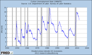 Graph of Civilian Unemployment Rate