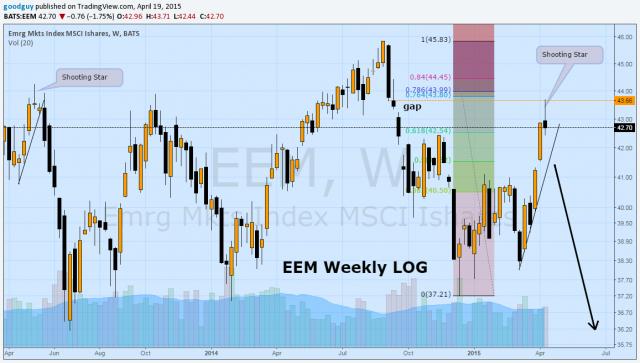 EEM Weekly log.png