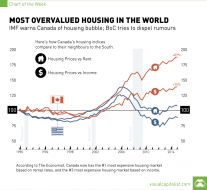 Canada has the Most Overvalued Housing Market in World [Chart]