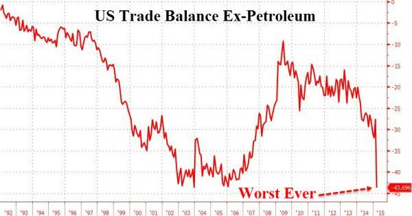 Worst Ever US Trade Deficit Excluding Crude Hints At Upcoming QE4   Zero Hedge