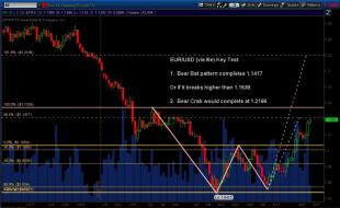 EURUSD_Daily_BearBatOrCrab_May072015.jpg