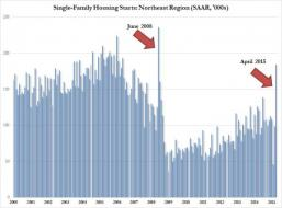 Spot The Housing Starts Outlier | Zero Hedge