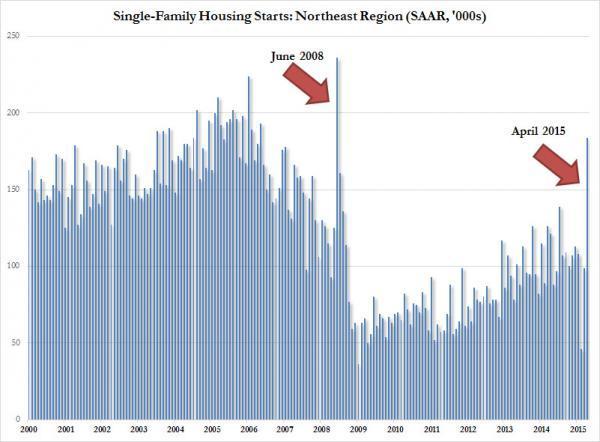 Spot The Housing Starts Outlier | Zero Hedge