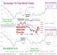 10 Yr Bonds & USD May 2015