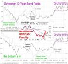 10 Yr Bonds & USD May 2015
