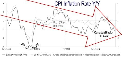 CPI Inflation US+Canada 2008-2015