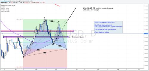 The Weekly Markets Analysis - 7/6/15 - The Zorba... • The Market Zone