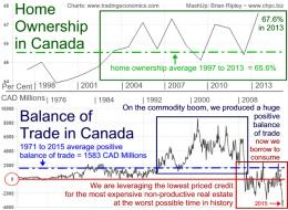 Canadian Home Ownership & Balance of Trade