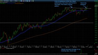Trading Blues: Momentum Shift