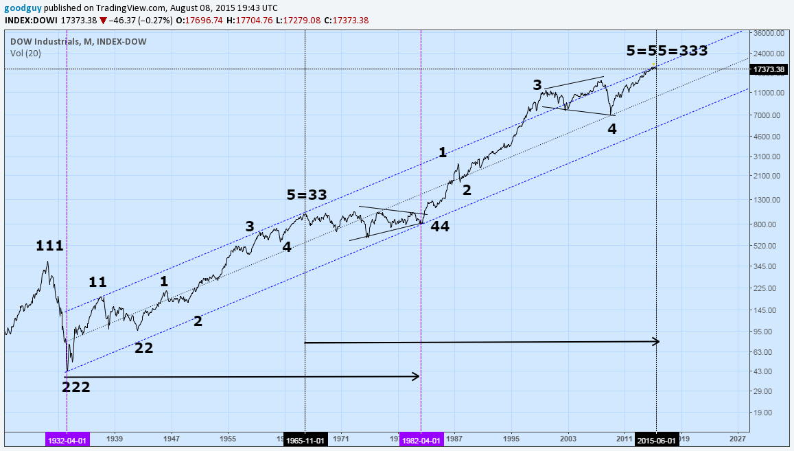 Dow monthly 2.png