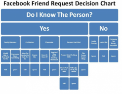 Facebook Friend Request Decision Chart