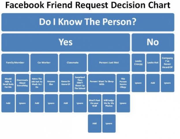 Facebook Friend Request Decision Chart
