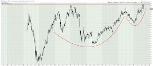 The Long Finger of Doom: The Best Stock Market in the World