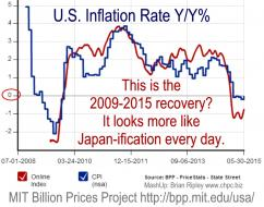 MIT Inflation Rate