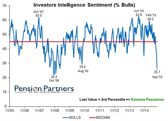 investors intelligence, market sentiment