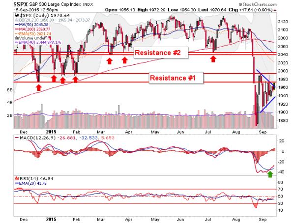 s&p 500, us stock market
