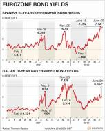 Twitter / Reuters: Charts showing Italian and