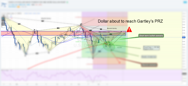 $DXY (Dollar Index) is about to reach the final... • The Market Zone