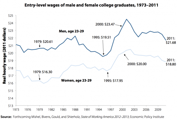 http://www.mybudget360.com/wp-content/uploads/2012/03/college-graduate-wages.png