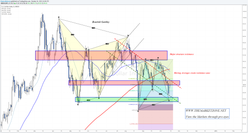 Dollar index is very close to complete a bullish... • The Market Zone
