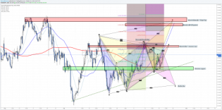 Harmonic Analysis - Multiple patterns - EURJPY... • The Market Zone