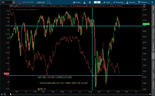 SPX - CRUDE CORRELATIONS  - 11-11-15.png