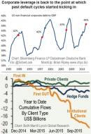 Credit Default Cycles