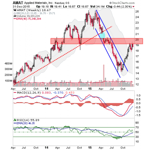 amat weekly chart