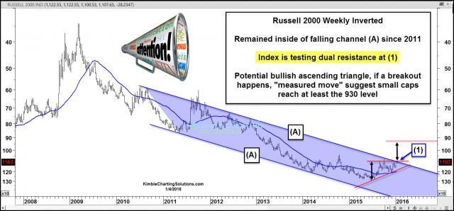 russsell2000invertedpotentialbreakoutjan4.jpg (1572×734)