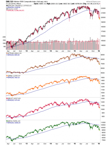 us indexes, weekly chart (us stock market)