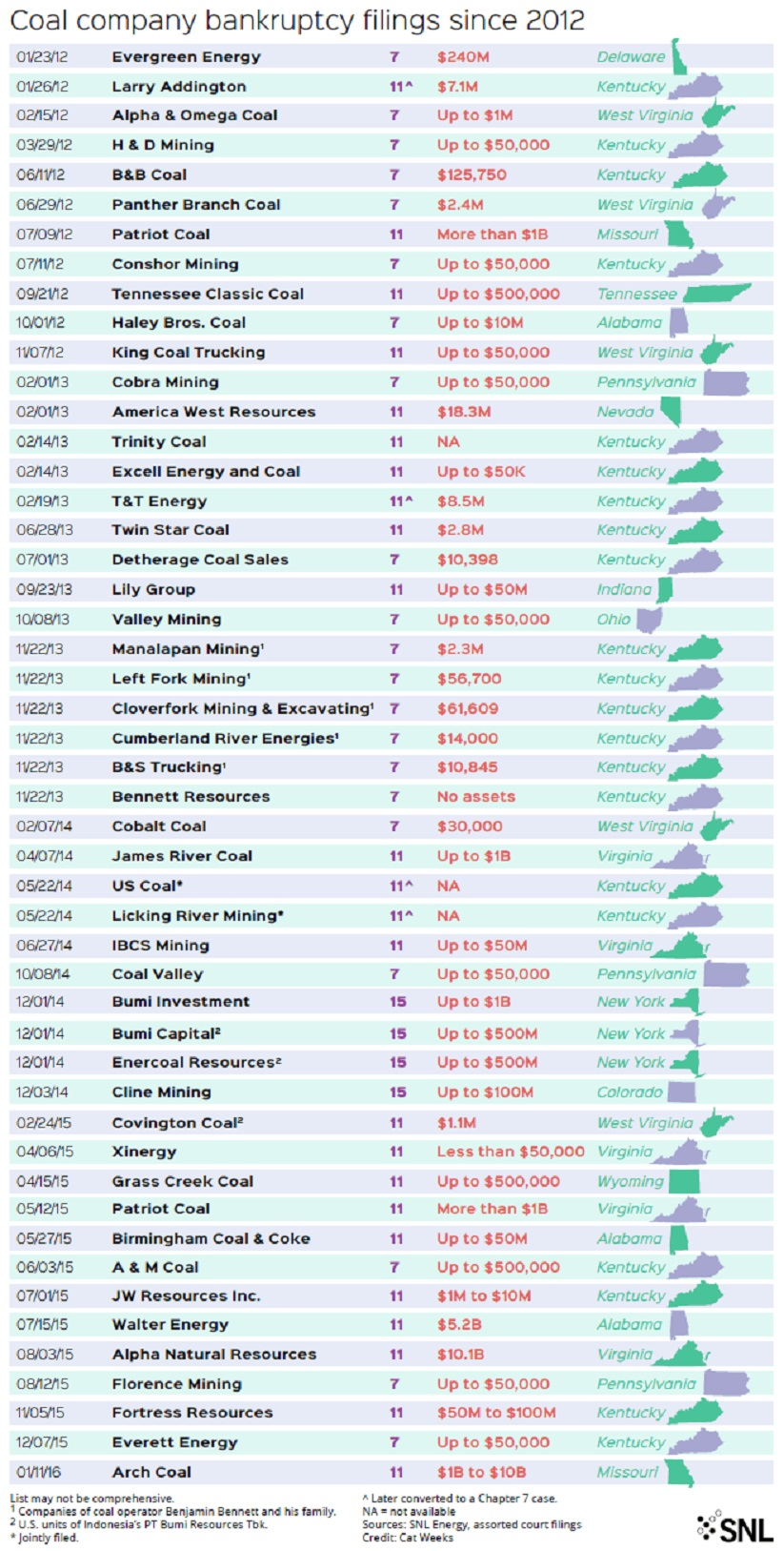 Coal Bankruptcies.jpg