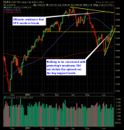 SP 500 Market Analysis 6-21-12