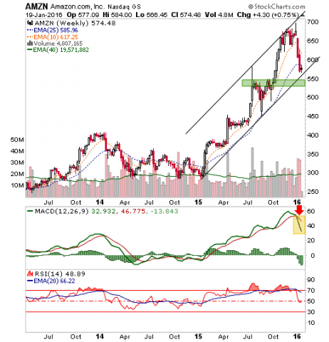 amzn weekly chart, one of the leading internet stocks