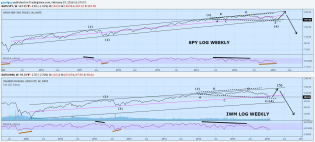 spy iwm long term.png