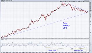 Gold weekly log.png