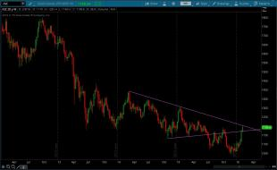 Gold_Weekly_Wedge_Feb082016.jpg