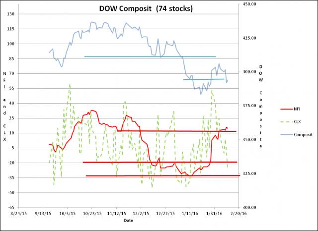 Composit Chart.png