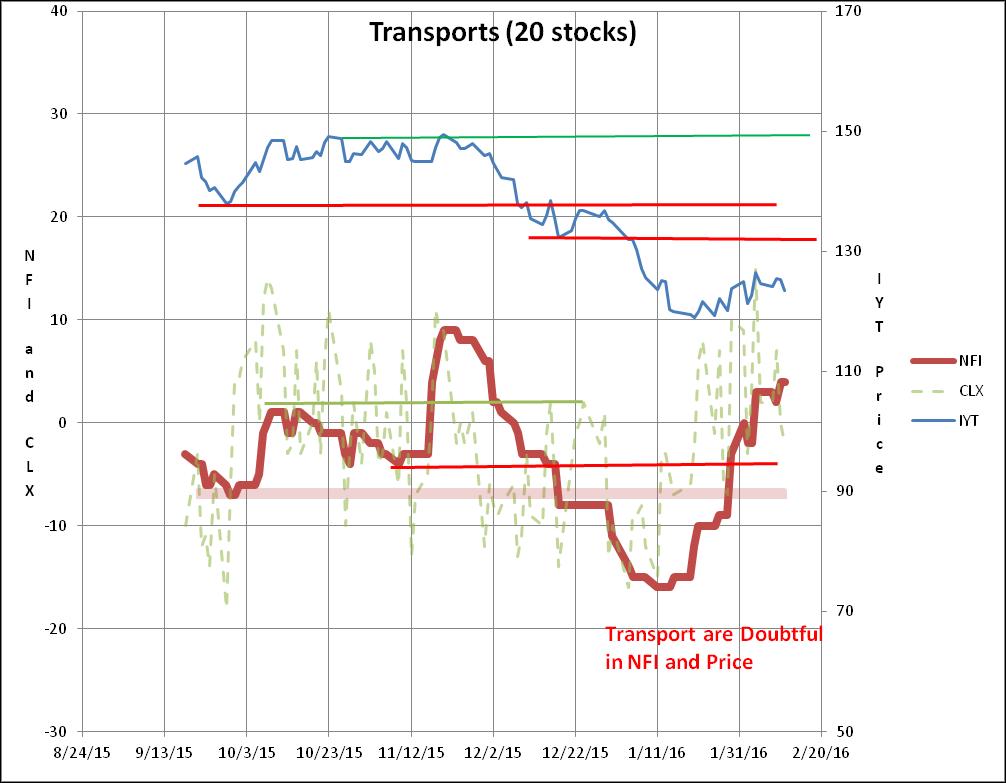 Transports Chart.png