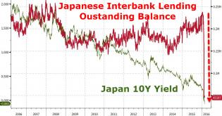 zerohedge.com/sites/defaul...28_japan1.jpg