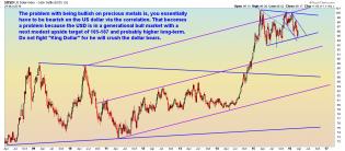 US Dollar - Weekly - 3.24.16.png
