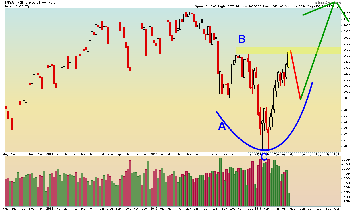NYSE Composite - Weekly - 4.20.16.png