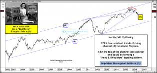 netfloix-potential-head-and-shoulders-topping-april-20-1.jpg (1569×734)
