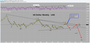 US Dollar Weekly LOG.png