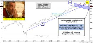 nasdaq-100-head-and-shoulders-watching-close-april-30-1.jpg (1571×733)