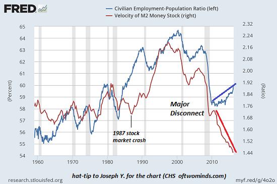 MV-employment-ratio5-16a.png