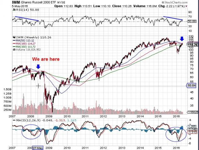 iwm_weekly_2008_analog.jpg