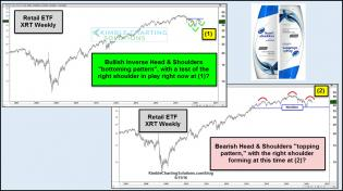 retail-head-and-shoulders-patterns-may-11.jpg (1173×658)