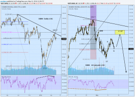 IWM daily and 1 hour log.png