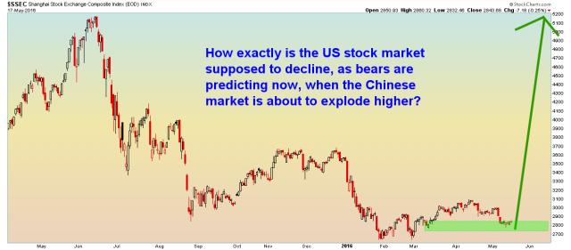 China - Daily - 5.17.16.png