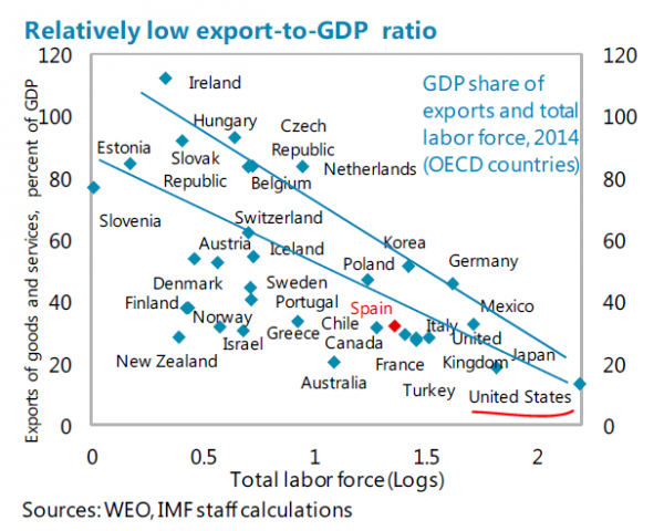 Export to GDP.PNG